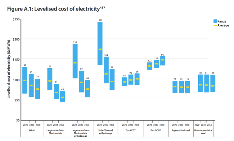 Renewables will be cheaper than coal in the future  Here are the