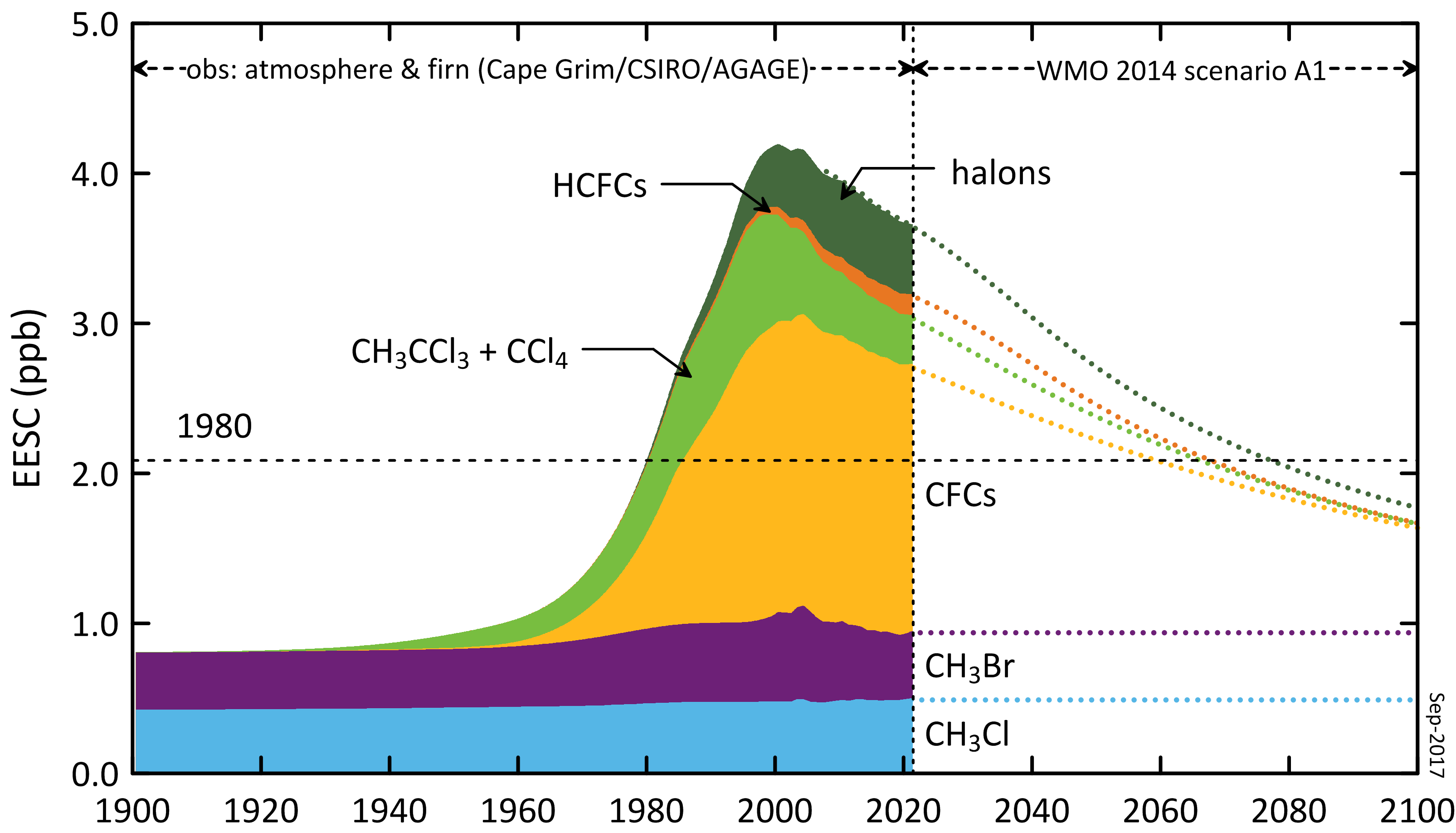 Graph of Past and predicted levels of controlled gases in the Antarctic atmosphere