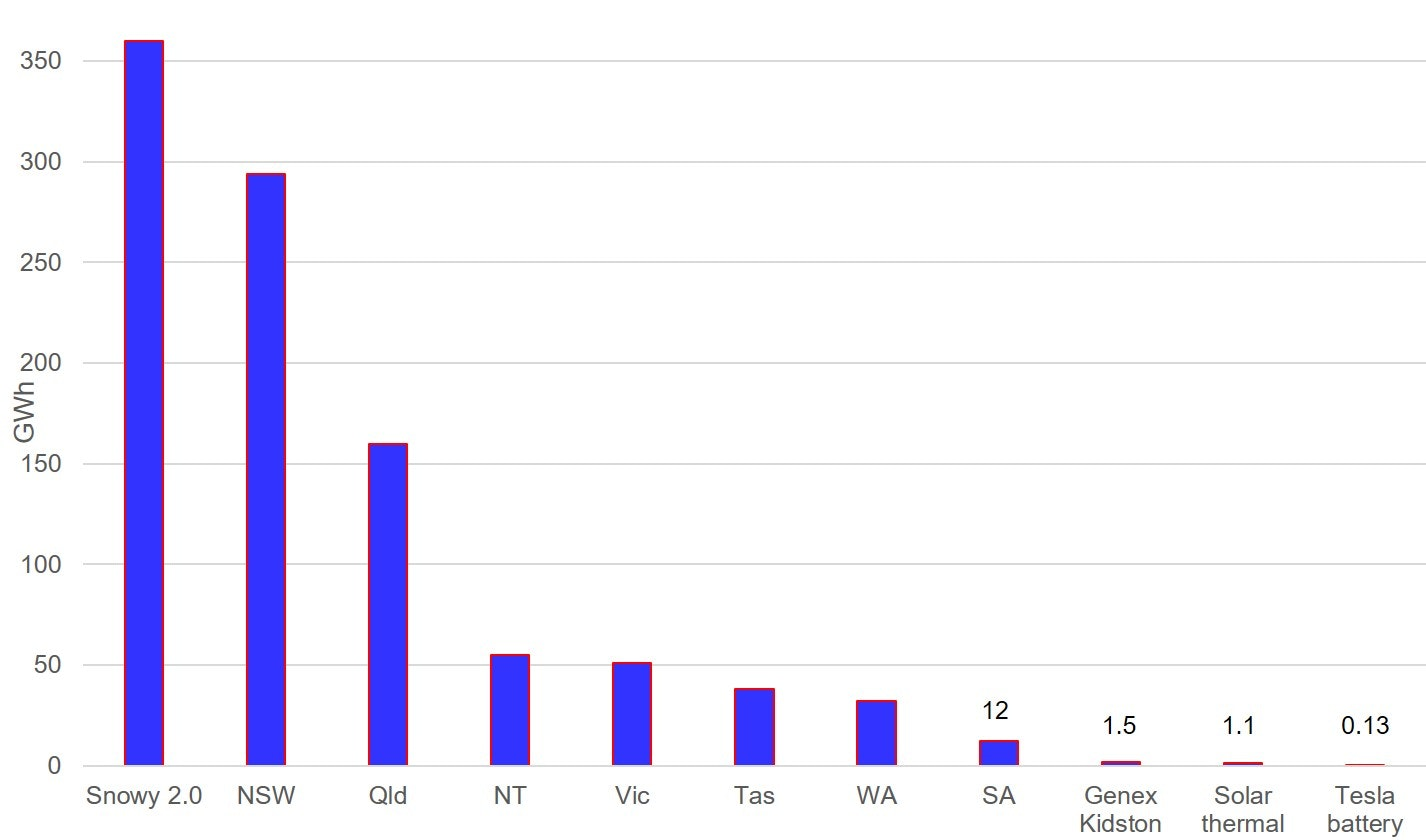Graph showing Largest identified off-river PHES sites in each state