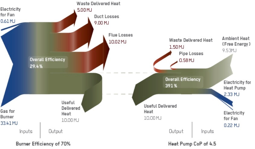Cheapest Way To Heat Your Home the cheapest way to heat your home with renewable energy – just